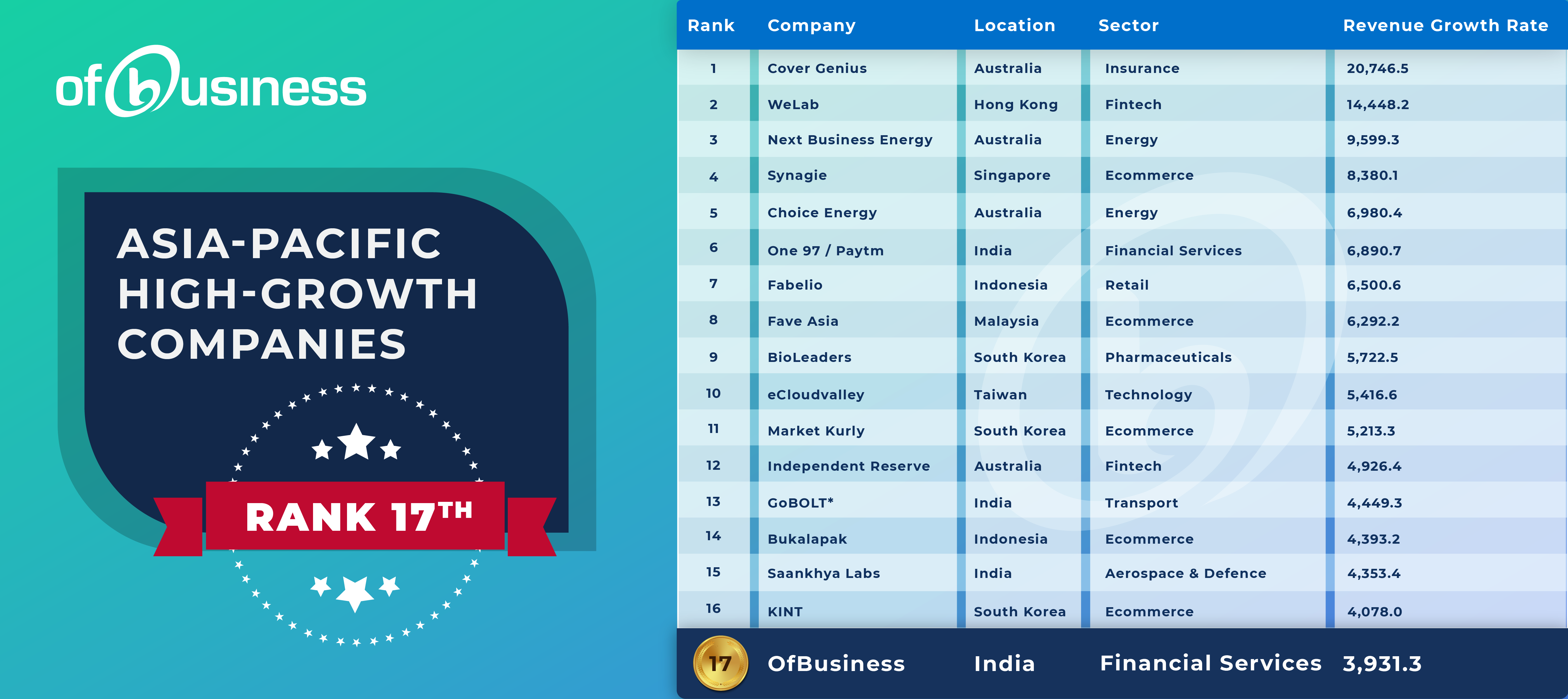 FT ranking: Asia-Pacific High-Growth Companies